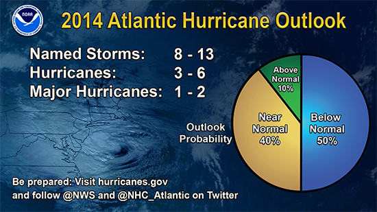 hurricane-prediction-2014